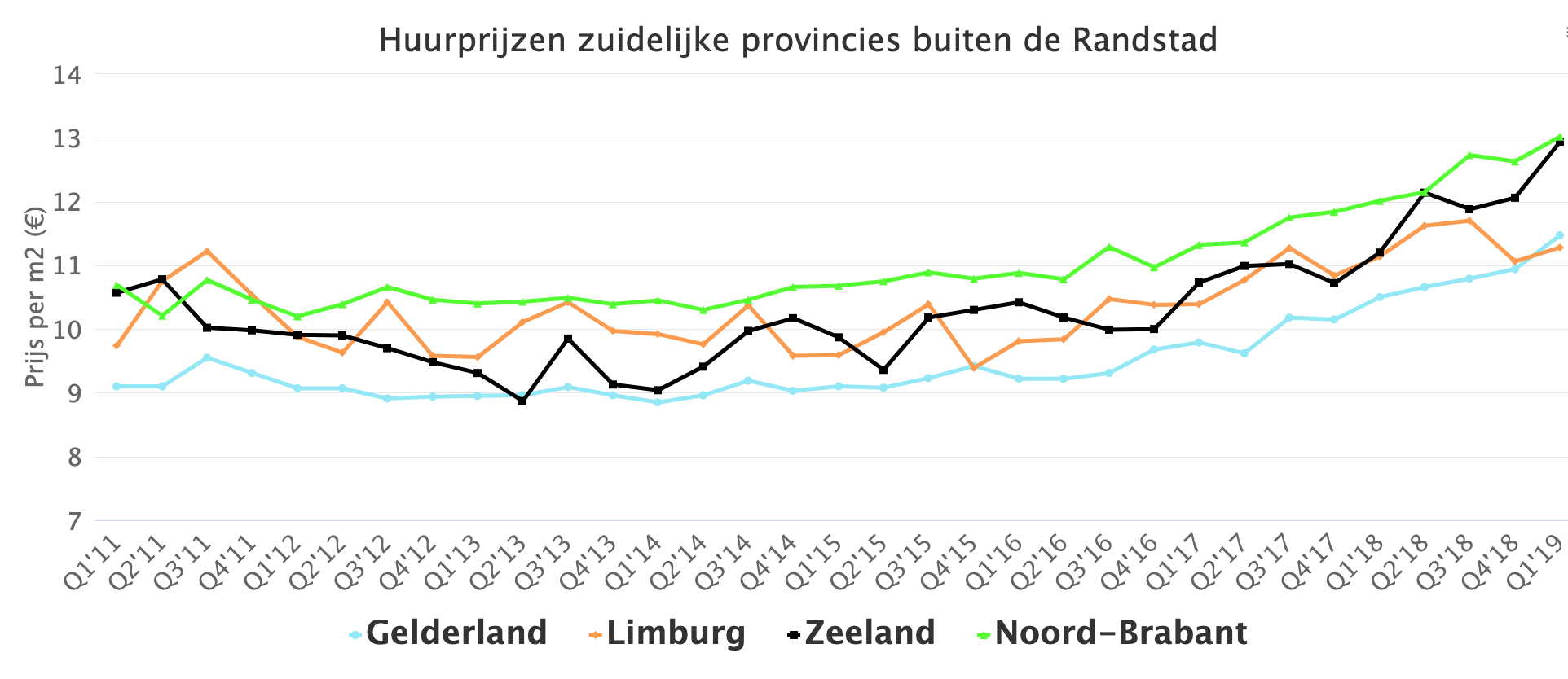Rental prices for southern provinces outside the Randstad