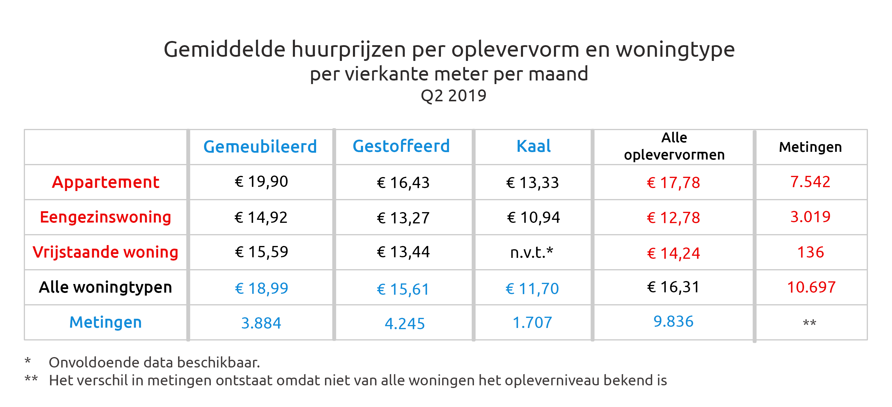 Average rental prices per delivery form and housing type per square meter per month