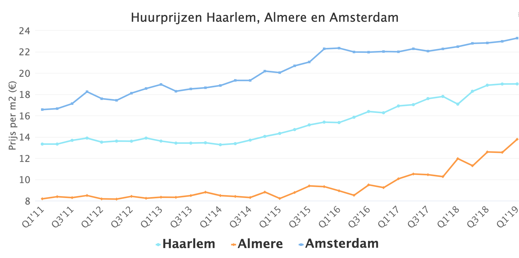 Rental prices Haarlem, Almere and Amsterdam