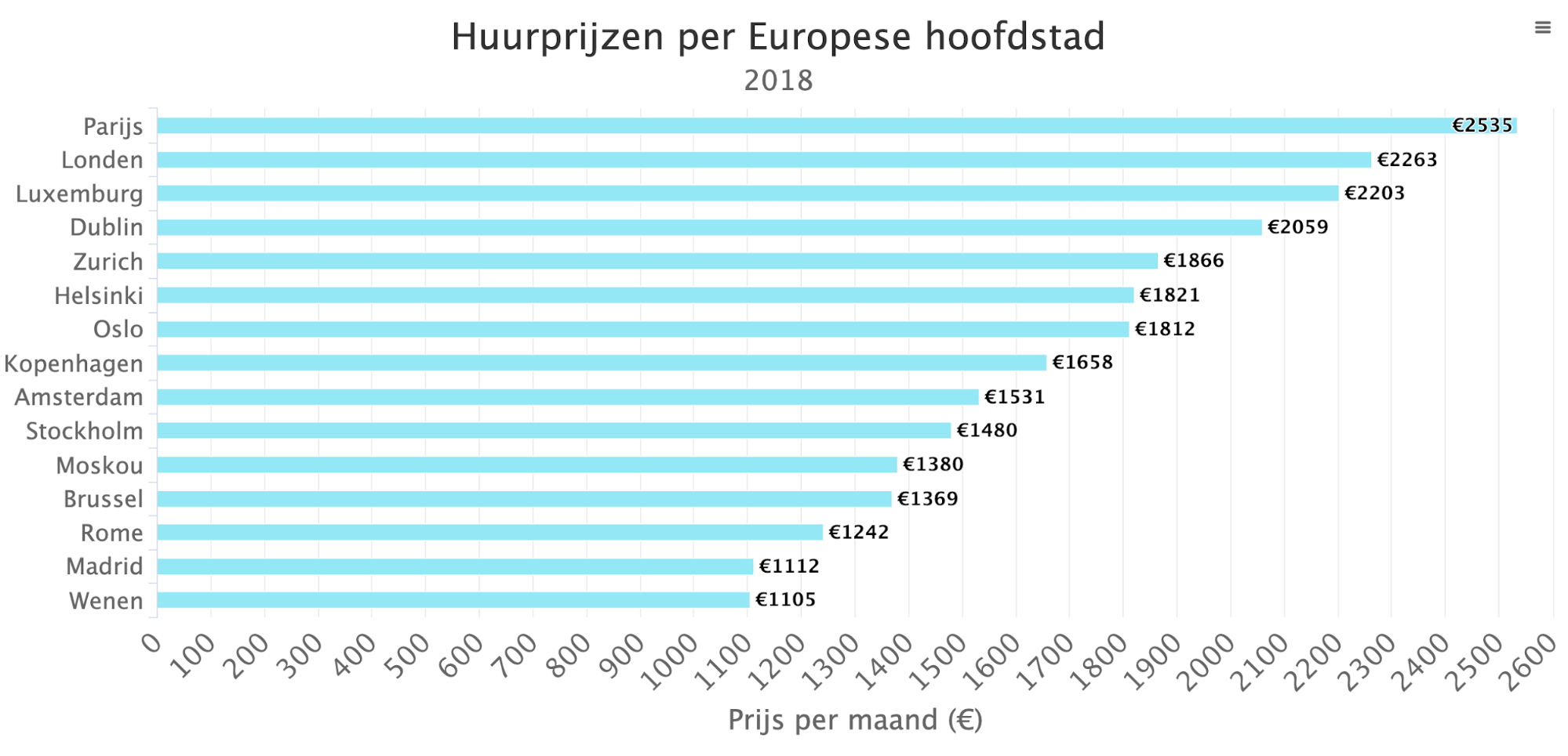 Rental prices per European capital