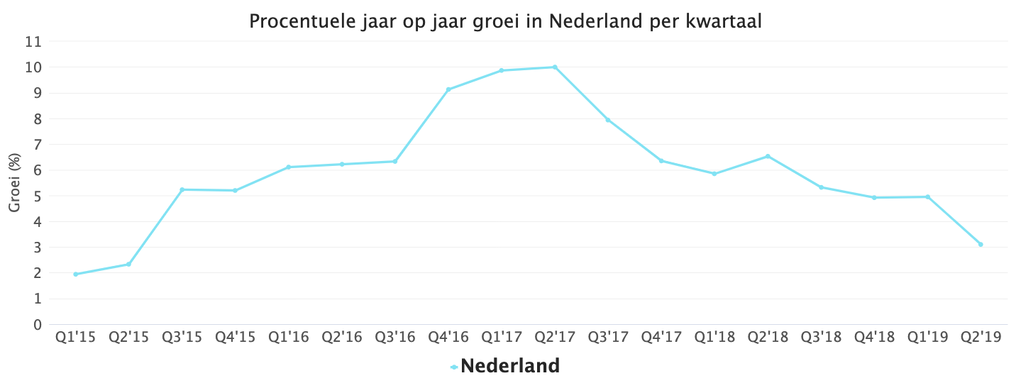 Percentage year on year growth in the Netherlands per quarter